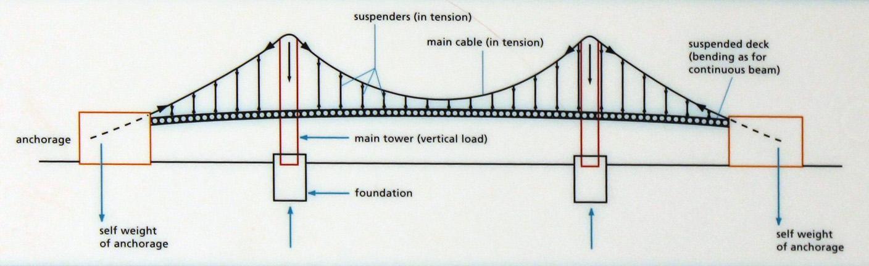 How Do Suspension Bridges Work Severn Bridges