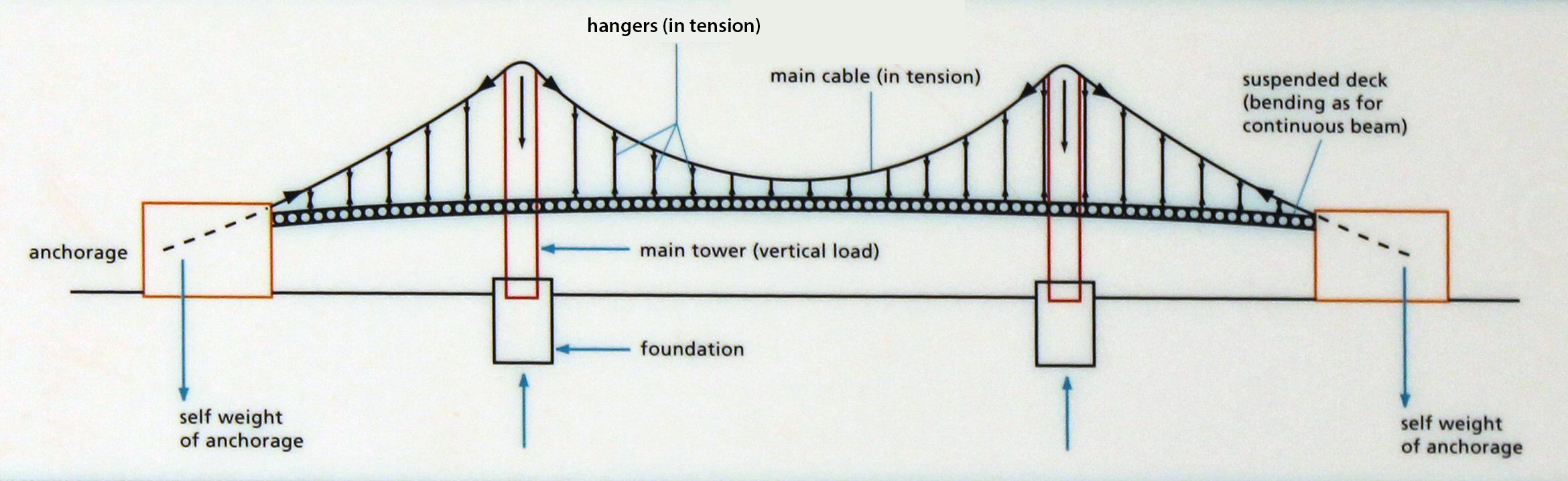 Diagram showing the main loads in a suspension bridge